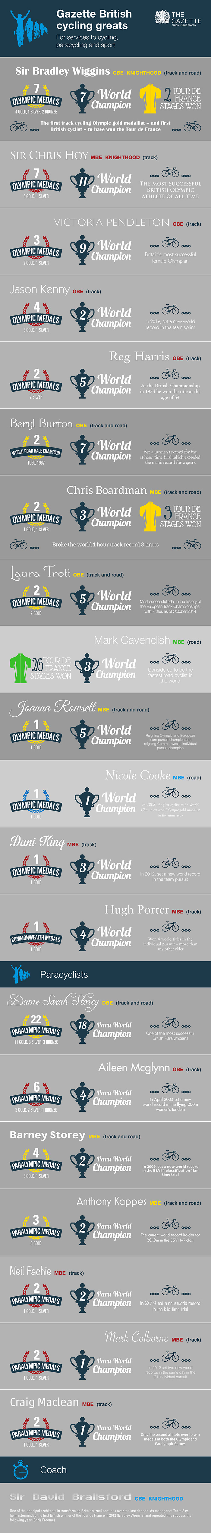 Cycling British Honours Infographic