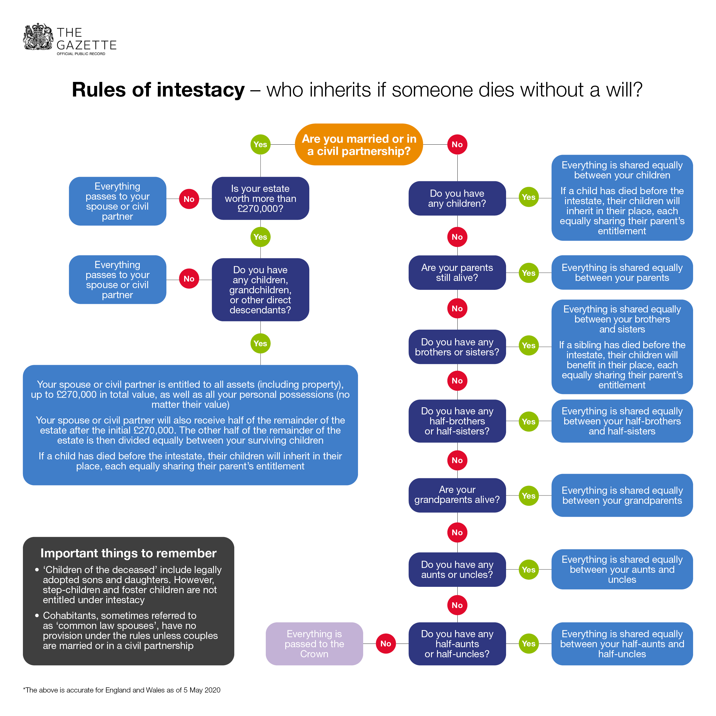 Rules of Intestacy England and Wales
